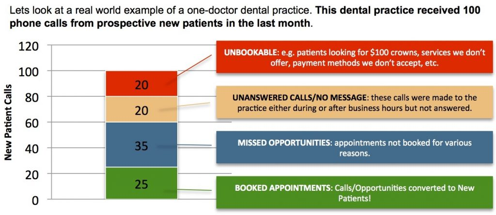 dental call tracking